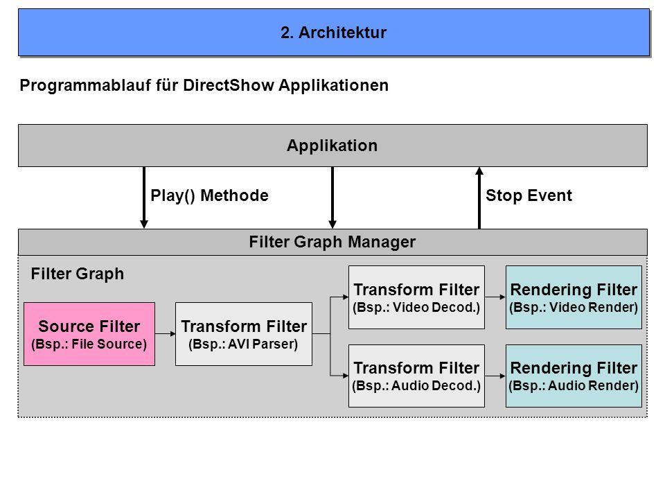 Programmablauf für DirectShow Applikationen