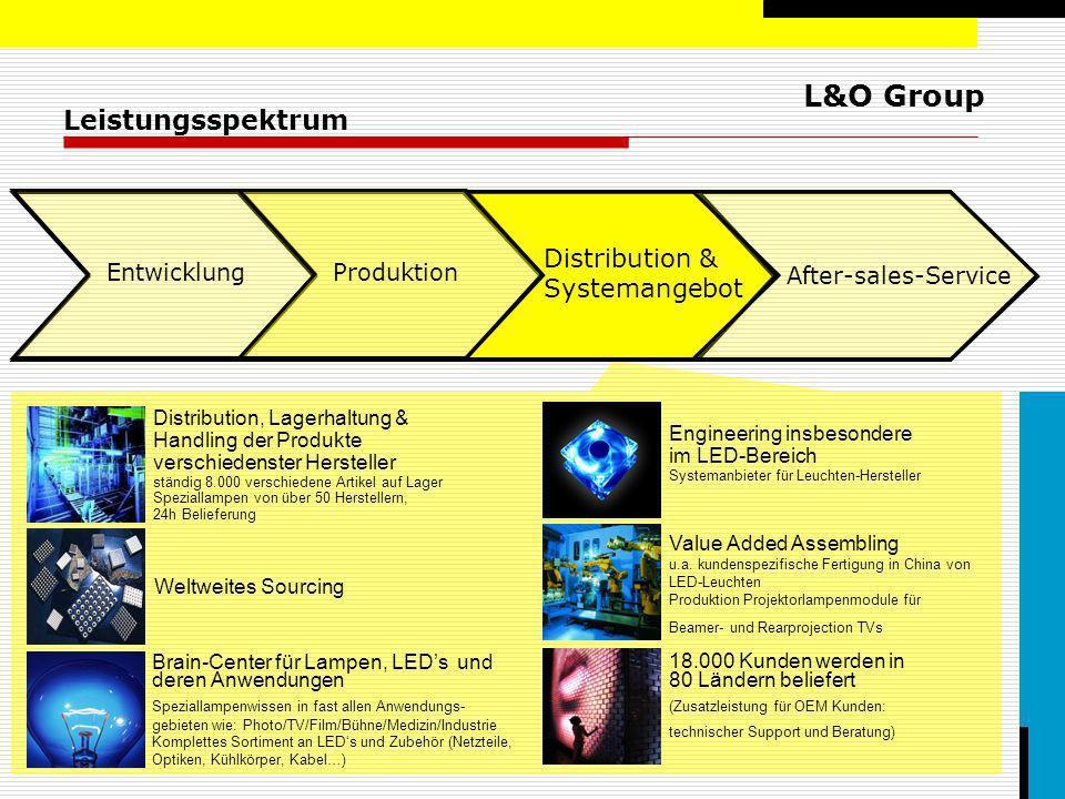 Leistungsspektrum Distribution & Systemangebot Entwicklung Produktion