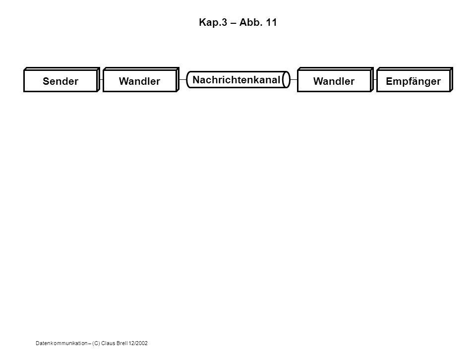 Kap.3 – Abb. 11 Nachrichtenkanal Sender Wandler Wandler Empfänger