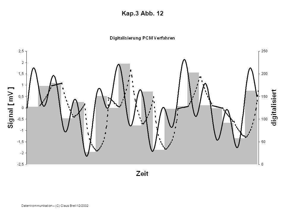 Kap.3 Abb. 12