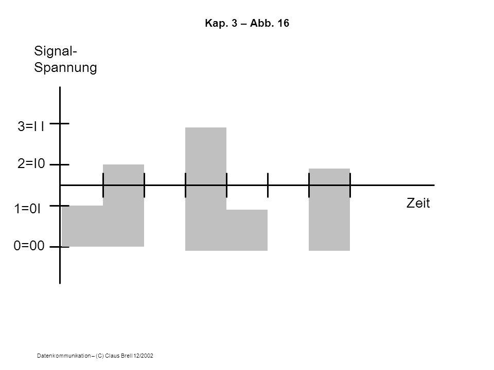 Kap. 3 – Abb. 16 Signal- Spannung 3=I I 2=I0 Zeit 1=0I 0=00
