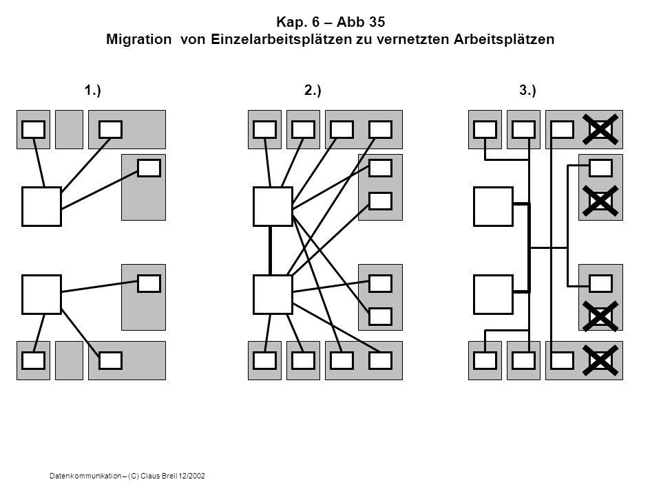 Kap. 6 – Abb 35 Migration von Einzelarbeitsplätzen zu vernetzten Arbeitsplätzen