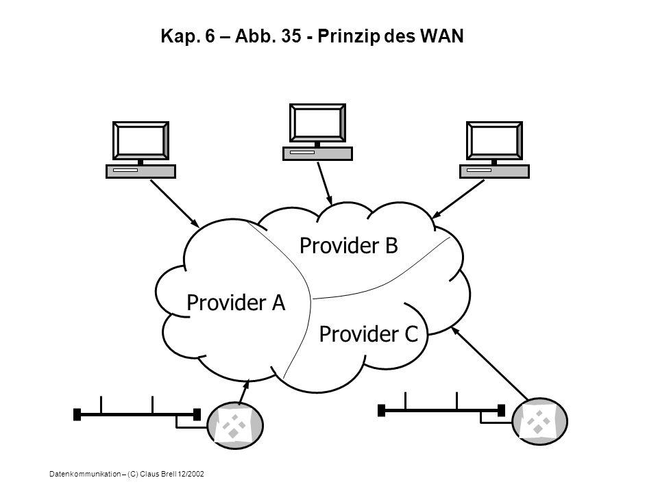 Kap. 6 – Abb. 35 - Prinzip des WAN