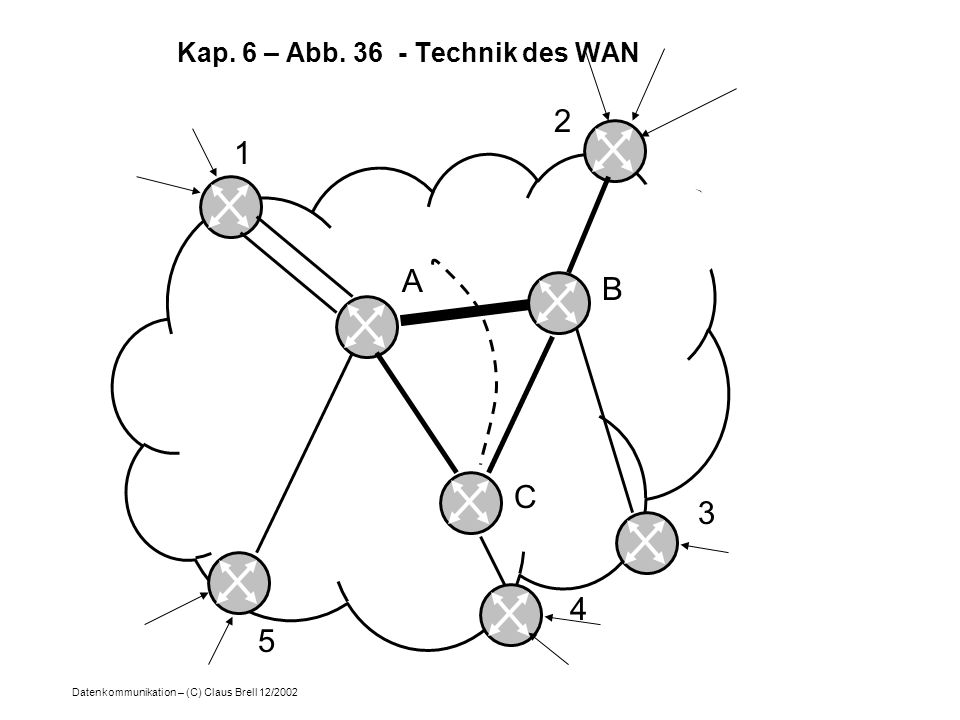 Kap. 6 – Abb. 36 - Technik des WAN