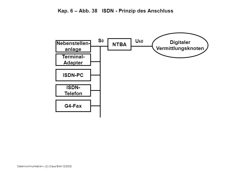 Kap. 6 – Abb. 38 ISDN - Prinzip des Anschluss