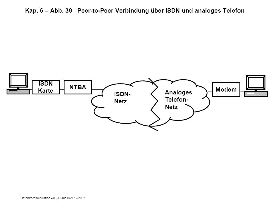 Kap. 6 – Abb. 39 Peer-to-Peer Verbindung über ISDN und analoges Telefon