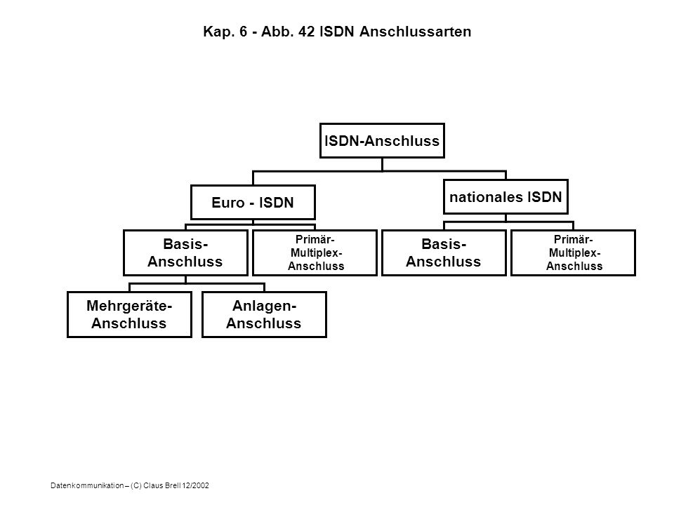 Kap. 6 - Abb. 42 ISDN Anschlussarten