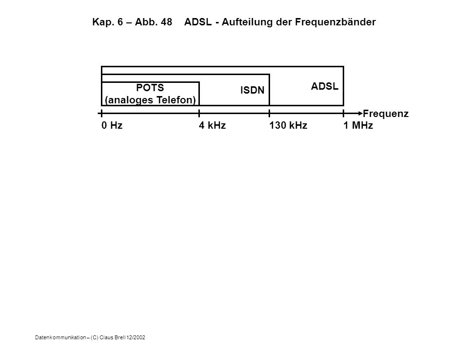 Kap. 6 – Abb. 48 ADSL - Aufteilung der Frequenzbänder