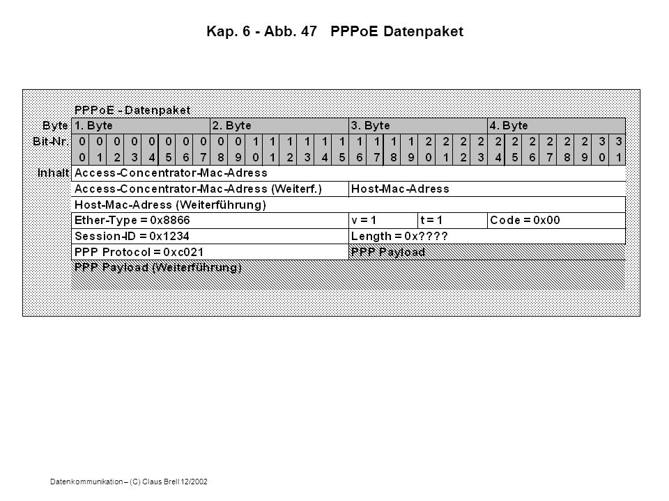 Kap. 6 - Abb. 47 PPPoE Datenpaket