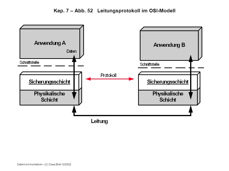Kap. 7 – Abb. 52 Leitungsprotokoll im OSI-Modell
