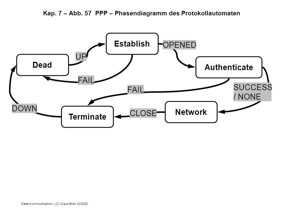 Kap. 7 – Abb. 57 PPP – Phasendiagramm des Protokollautomaten
