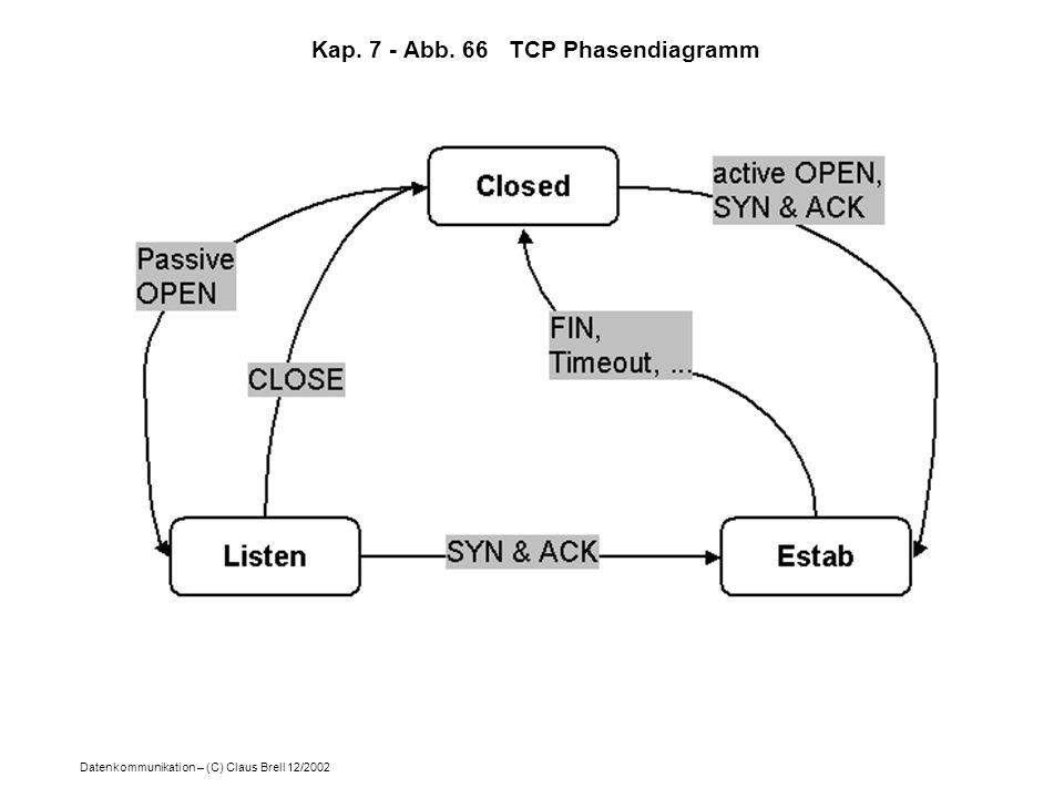 Kap. 7 - Abb. 66 TCP Phasendiagramm