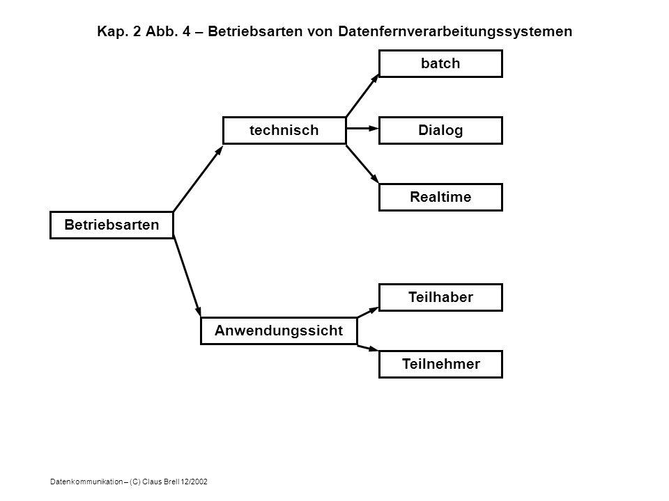 Kap. 2 Abb. 4 – Betriebsarten von Datenfernverarbeitungssystemen