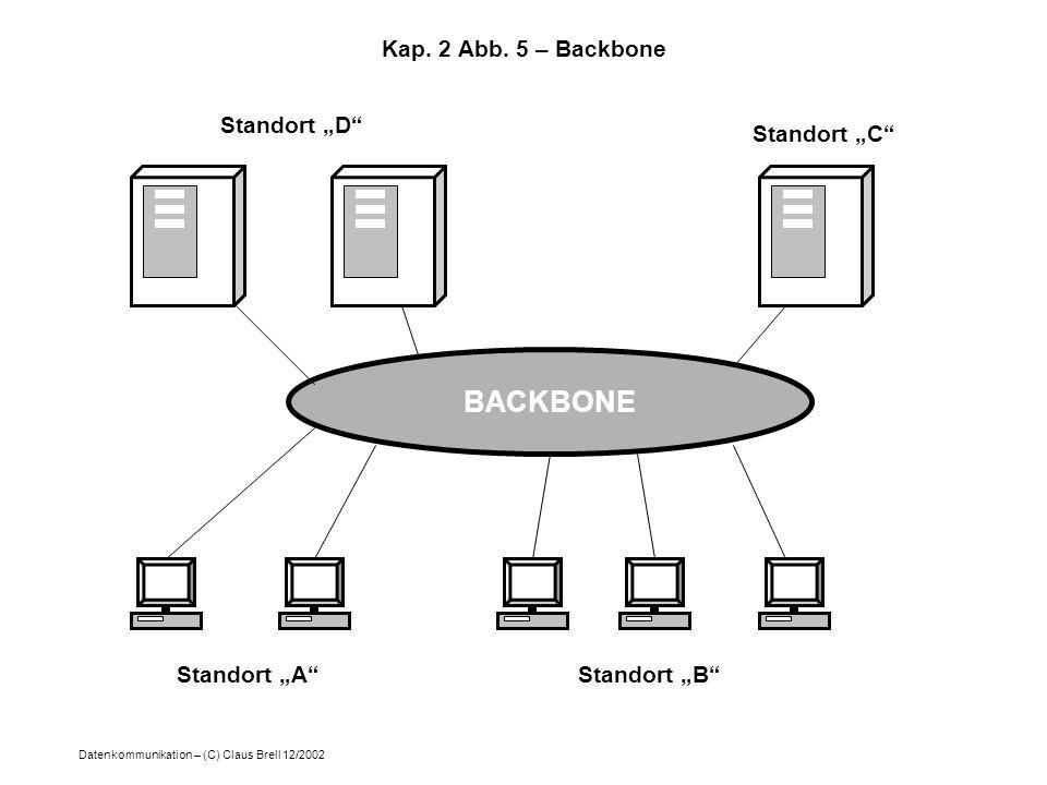 "BACKBONE Kap. 2 Abb. 5 – Backbone Standort ""D Standort ""C"