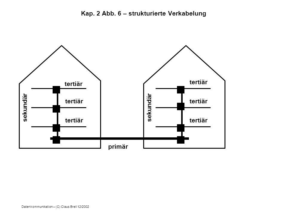 Kap. 2 Abb. 6 – strukturierte Verkabelung