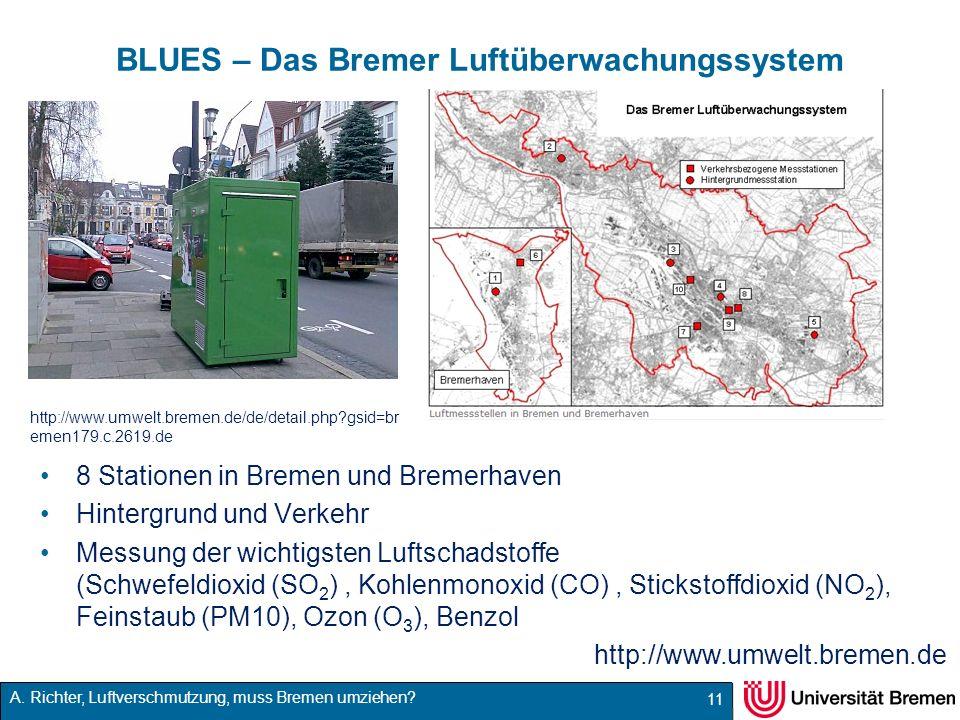 BLUES – Das Bremer Luftüberwachungssystem
