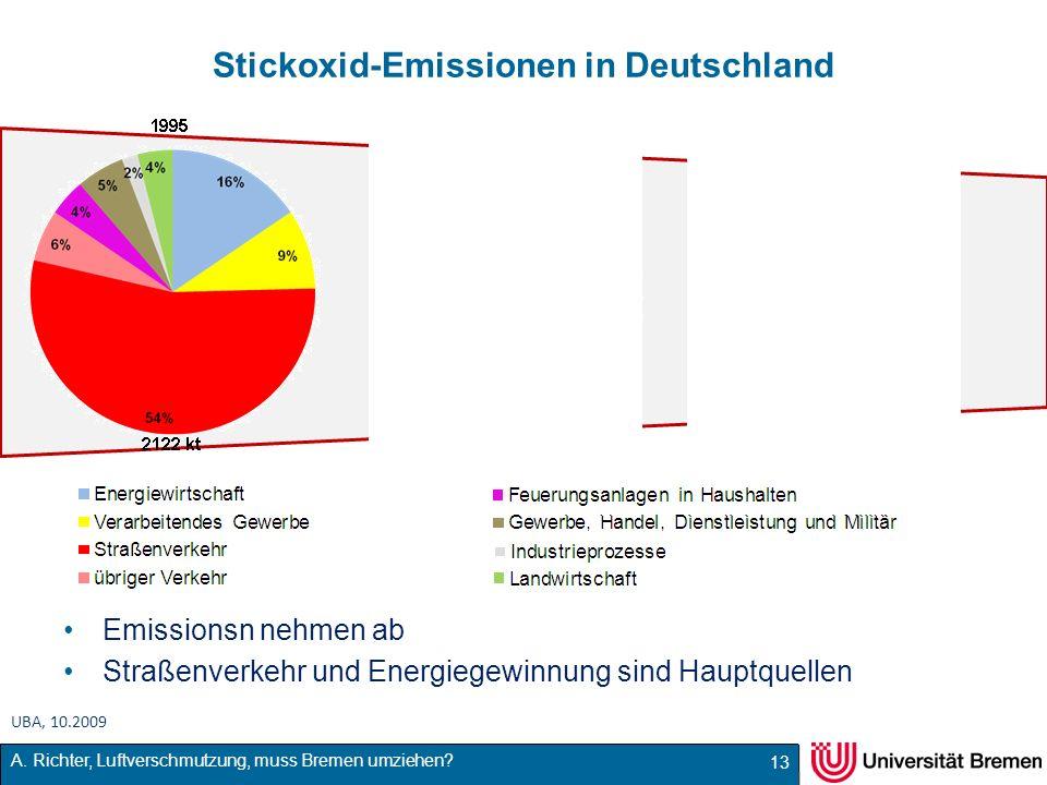 Stickoxid-Emissionen in Deutschland