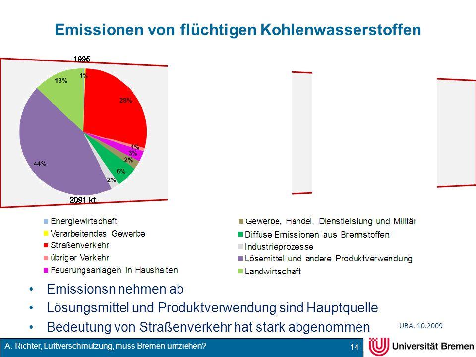 Emissionen von flüchtigen Kohlenwasserstoffen