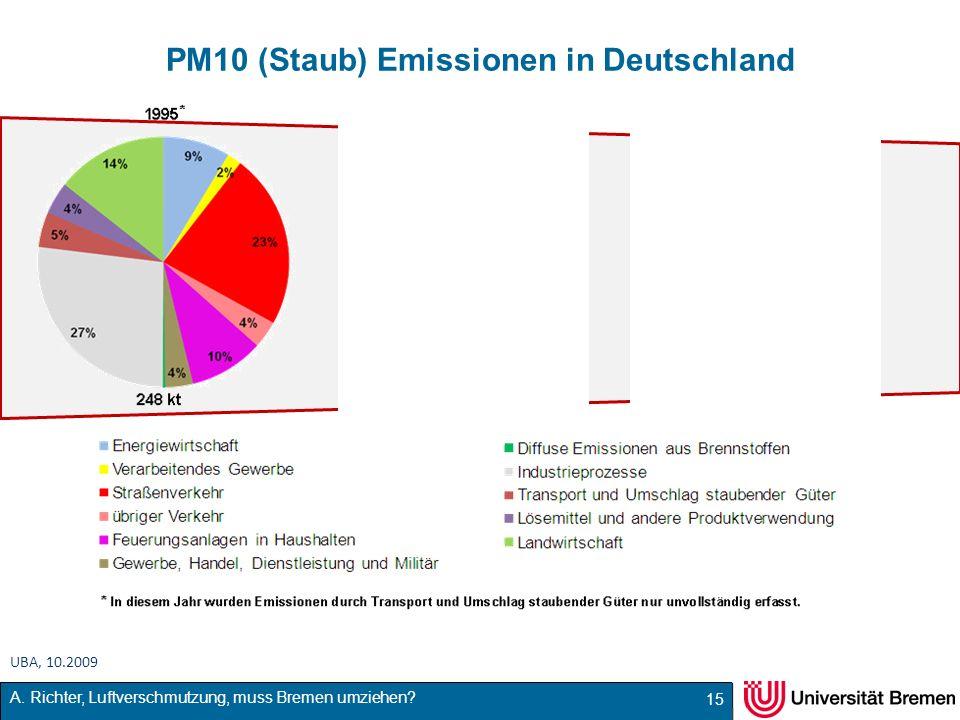 PM10 (Staub) Emissionen in Deutschland