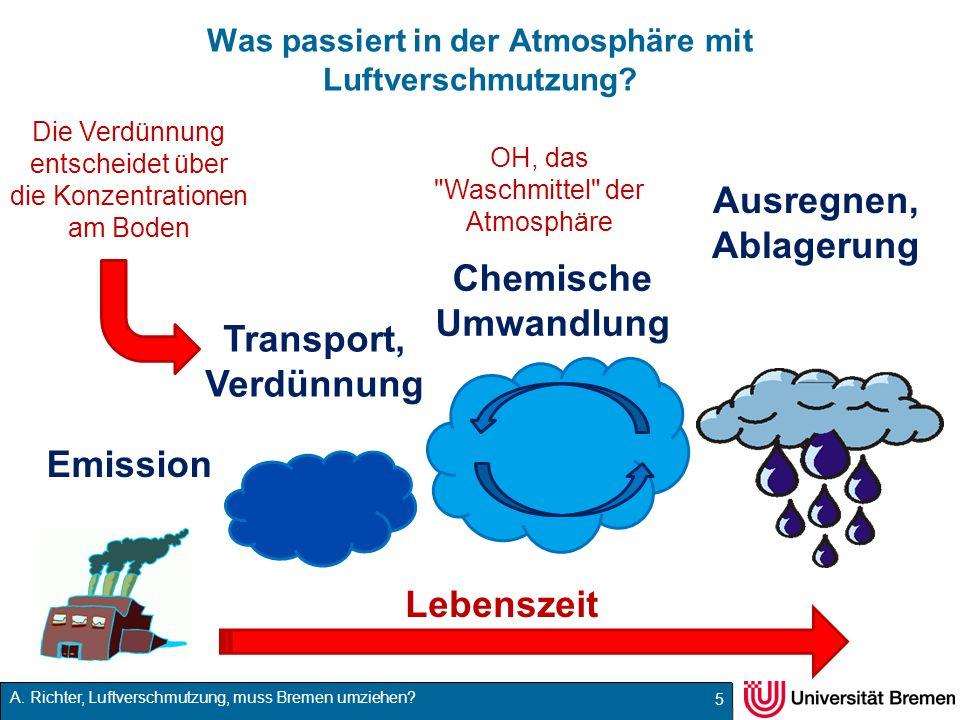 Was passiert in der Atmosphäre mit Luftverschmutzung