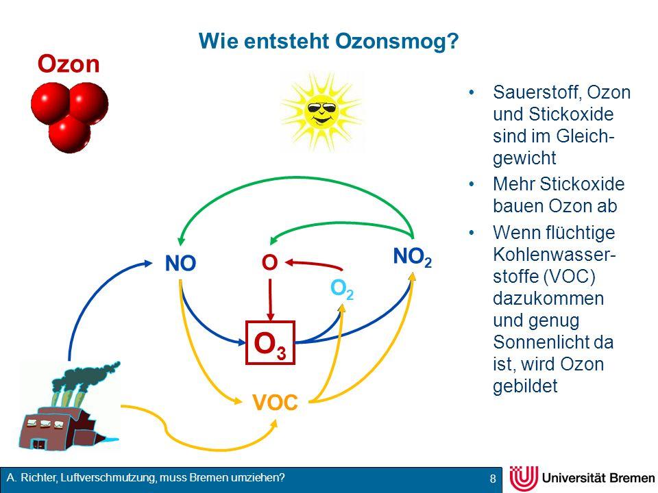 O3 Ozon Wie entsteht Ozonsmog NO2 NO O O2 VOC