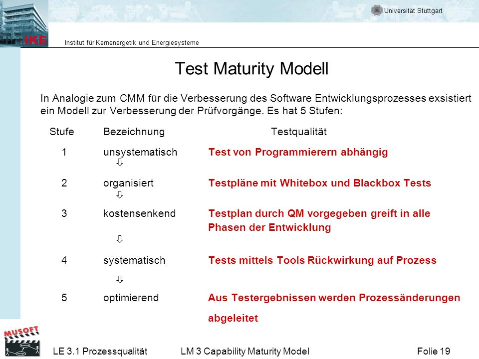 Test Maturity Modell
