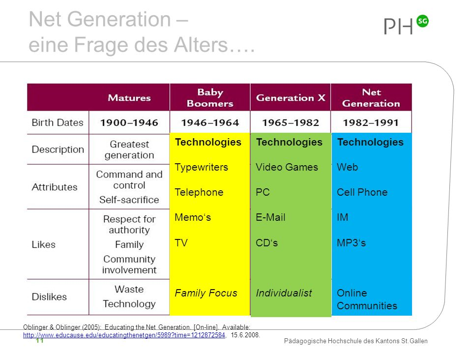 Net Generation – eine Frage des Alters….