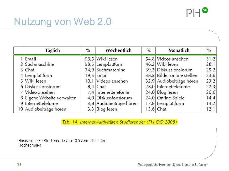 Nutzung von Web 2.0