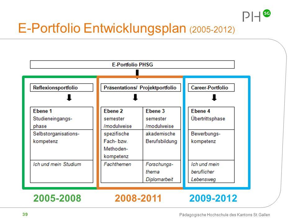 E-Portfolio Entwicklungsplan (2005-2012)