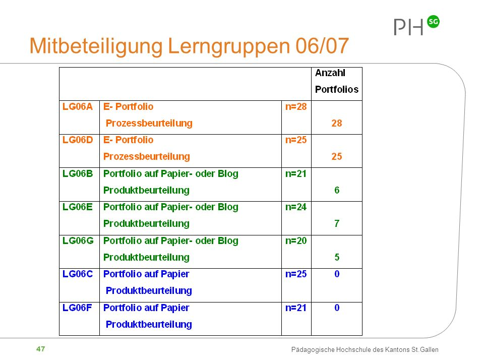 Mitbeteiligung Lerngruppen 06/07