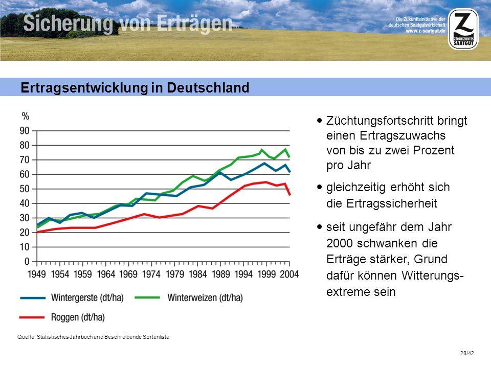 Ertragsentwicklung in Deutschland