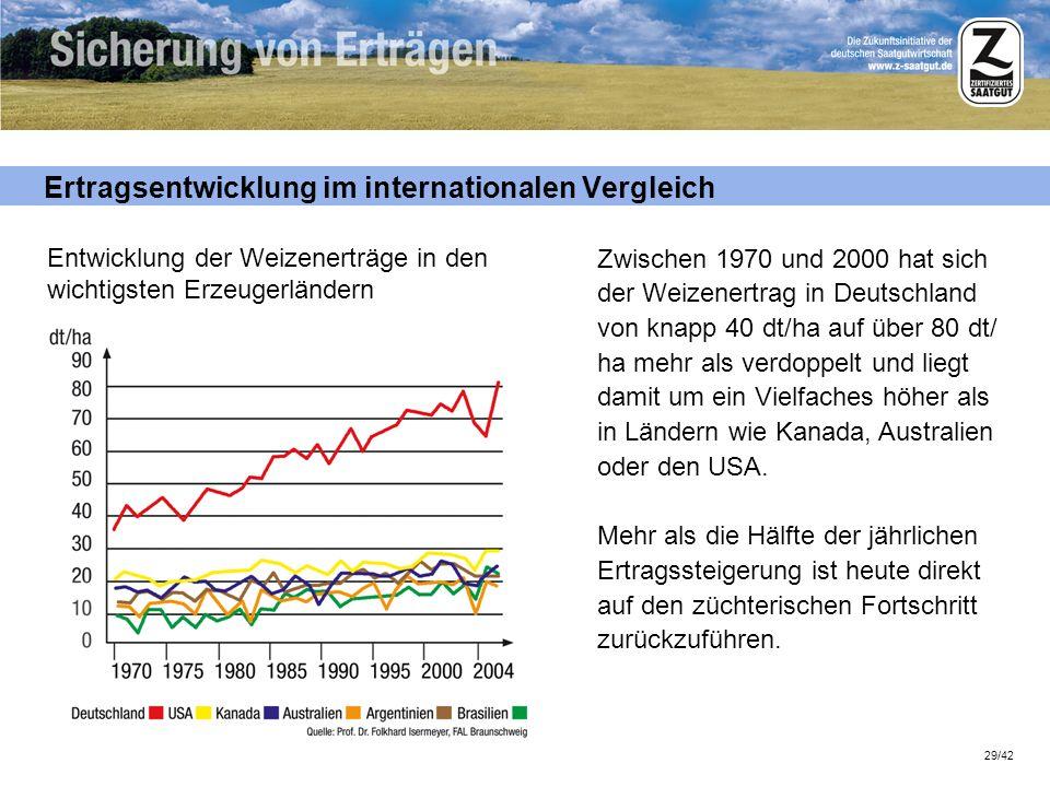 Ertragsentwicklung im internationalen Vergleich