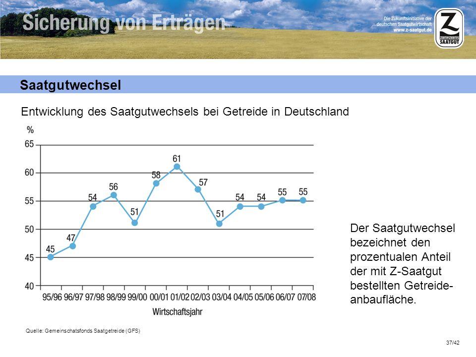Saatgutwechsel Entwicklung des Saatgutwechsels bei Getreide in Deutschland.