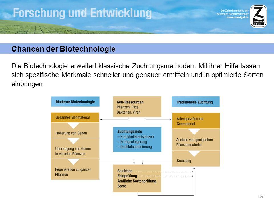 Chancen der Biotechnologie