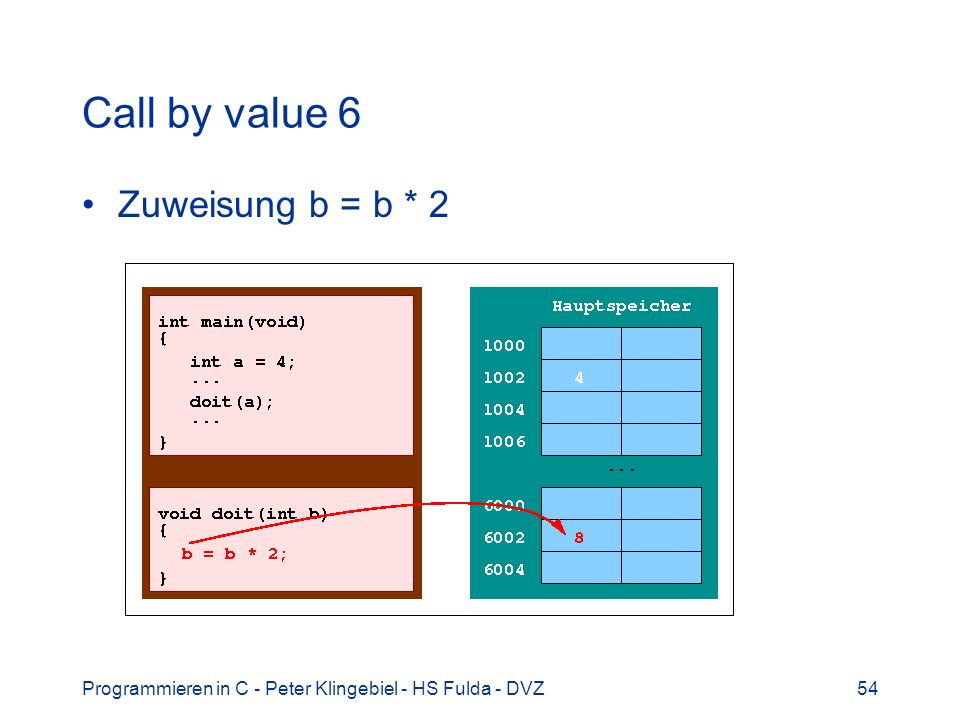 Call by value 6 Zuweisung b = b * 2