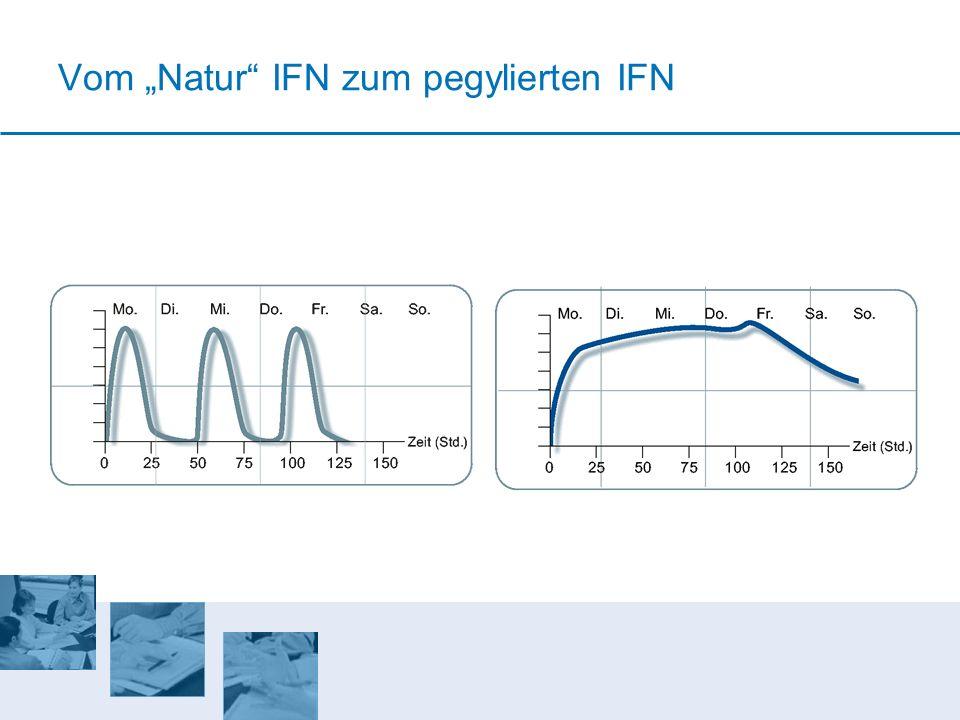"""Vom """"Natur IFN zum pegylierten IFN"""
