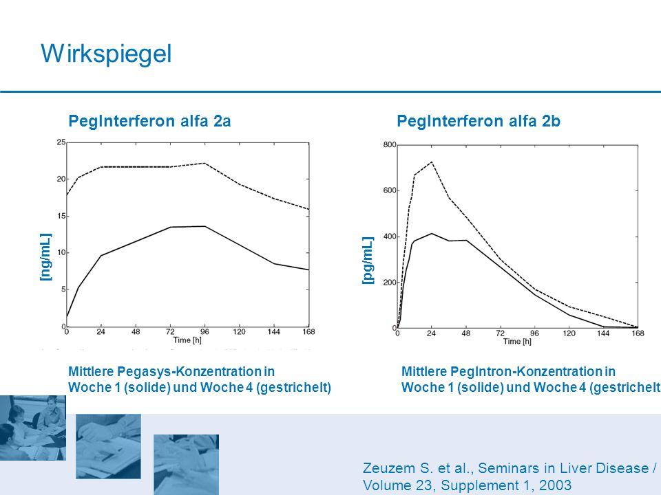 Wirkspiegel PegInterferon alfa 2a PegInterferon alfa 2b