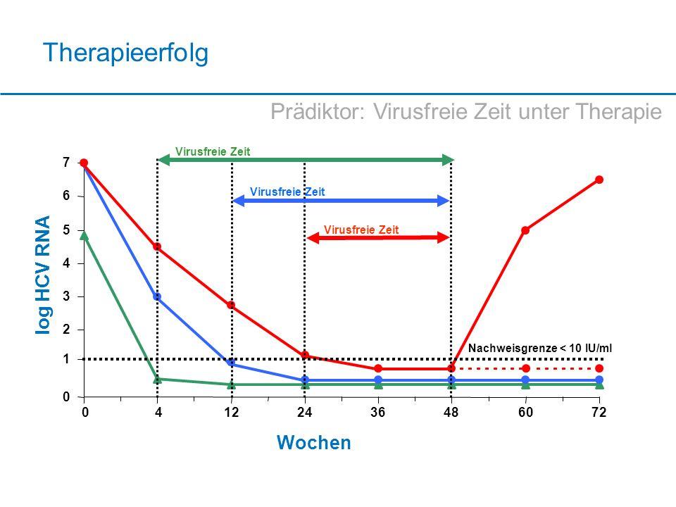 Therapieerfolg Prädiktor: Virusfreie Zeit unter Therapie log HCV RNA