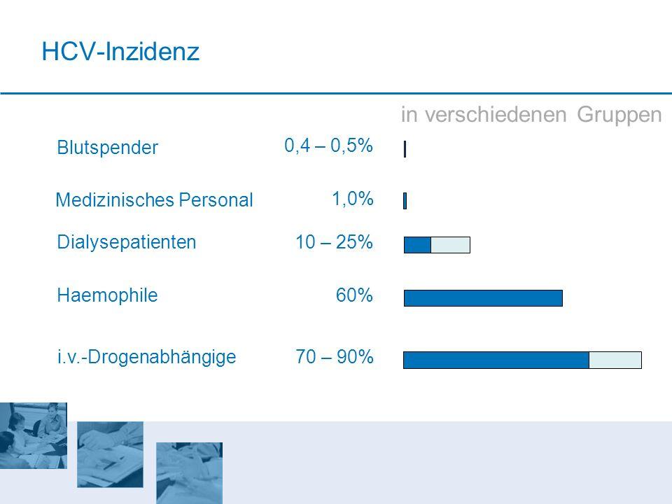 HCV-Inzidenz in verschiedenen Gruppen Blutspender 0,4 – 0,5%