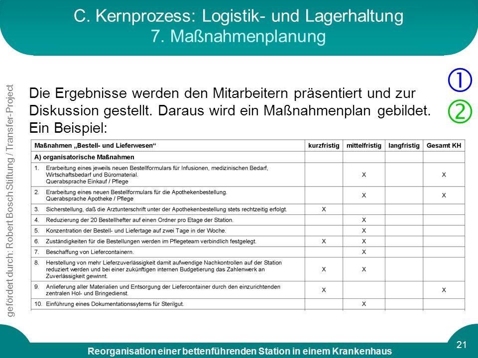 C. Kernprozess: Logistik- und Lagerhaltung 7. Maßnahmenplanung