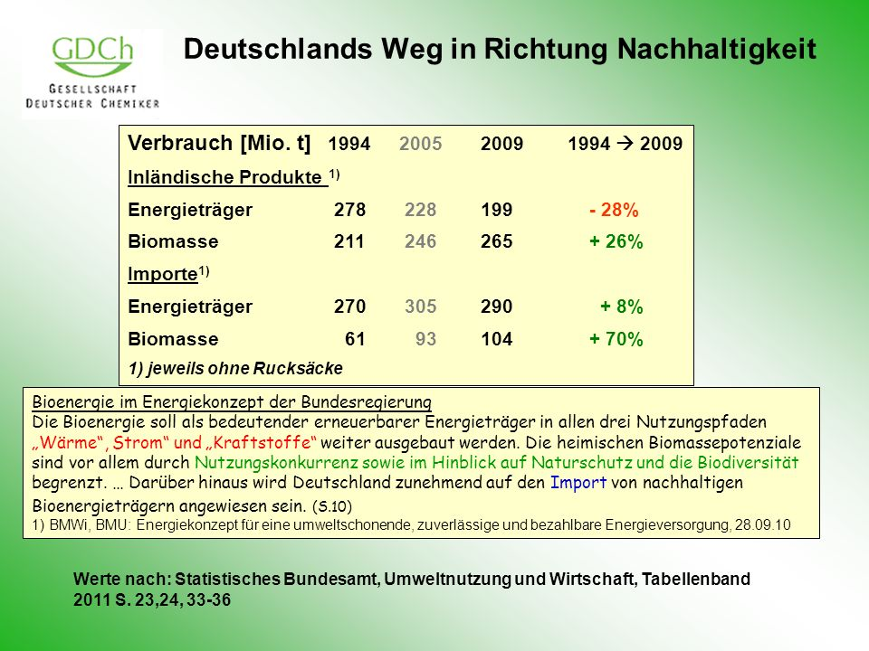 Deutschlands Weg in Richtung Nachhaltigkeit