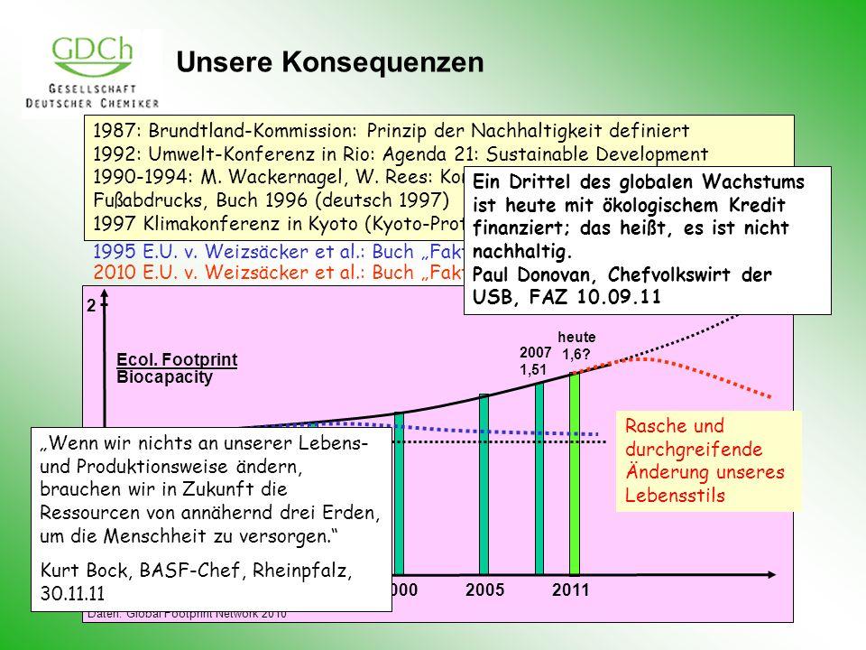 Unsere Konsequenzen 1987: Brundtland-Kommission: Prinzip der Nachhaltigkeit definiert.