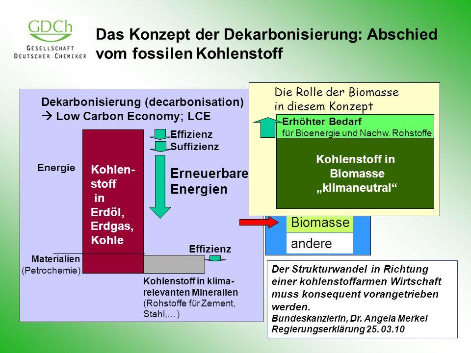 Das Konzept der Dekarbonisierung: Abschied vom fossilen Kohlenstoff