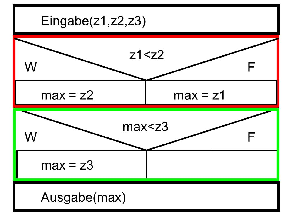 Eingabe(z1,z2,z3) z1<z2 W F max = z2 max = z1 max<z3 W F