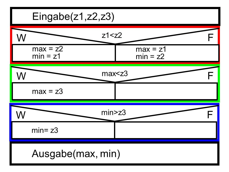 Eingabe(z1,z2,z3) W F W F W F Ausgabe(max, min) z1<z2 max = z2