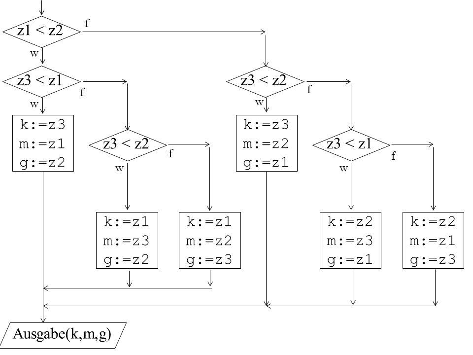 z1 < z2 z3 < z1 z3 < z2 k:=z3 m:=z1 g:=z2 k:=z3 m:=z2 g:=z1