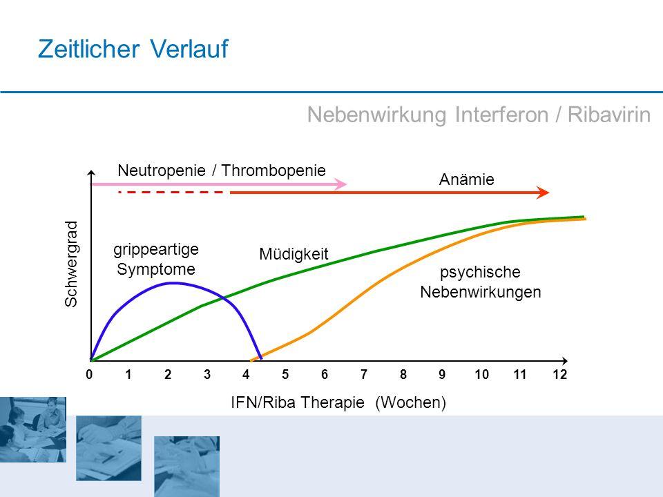 Zeitlicher Verlauf Nebenwirkung Interferon / Ribavirin