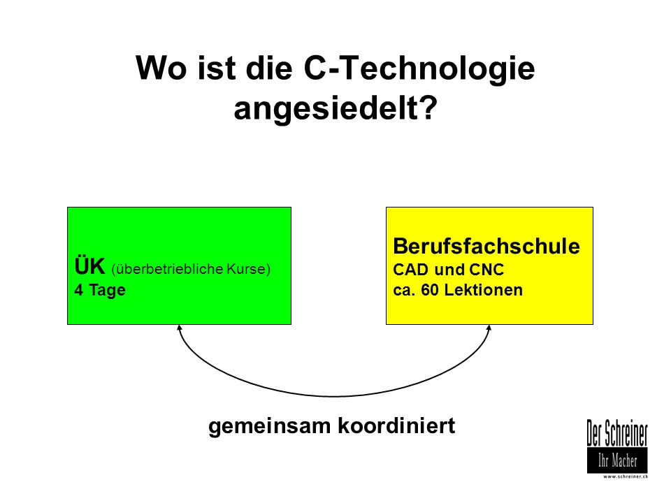 Wo ist die C-Technologie angesiedelt