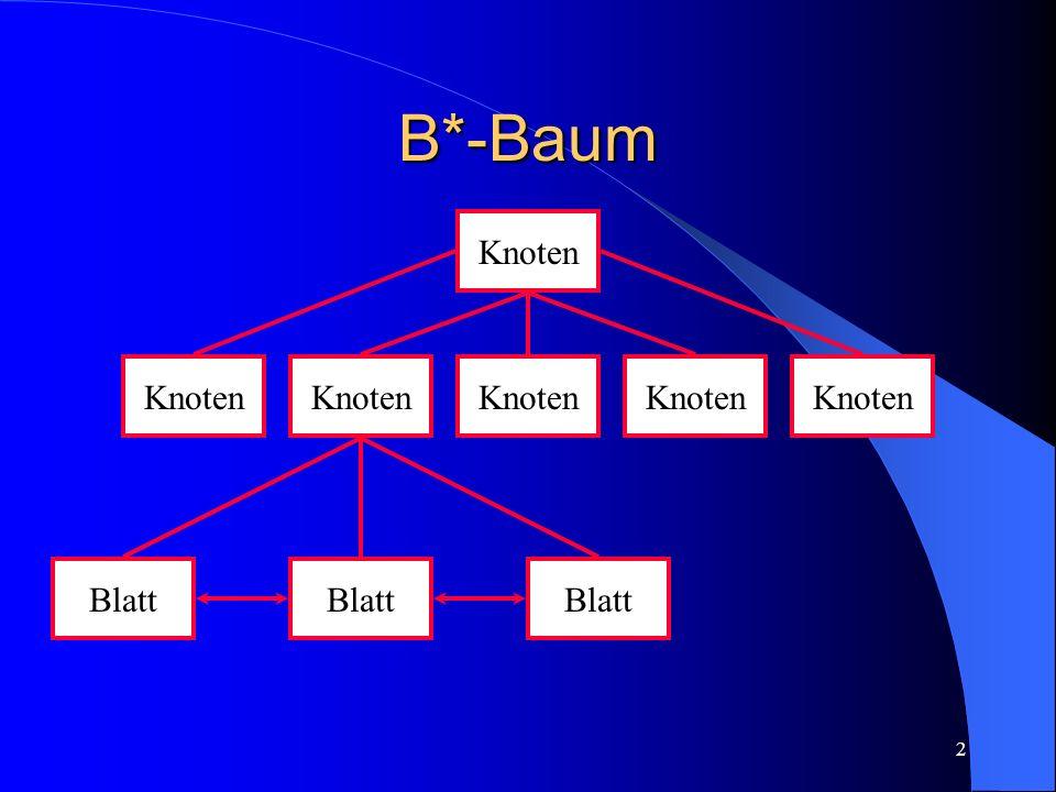 B*-Baum Knoten Knoten Knoten Knoten Knoten Knoten Blatt Blatt Blatt