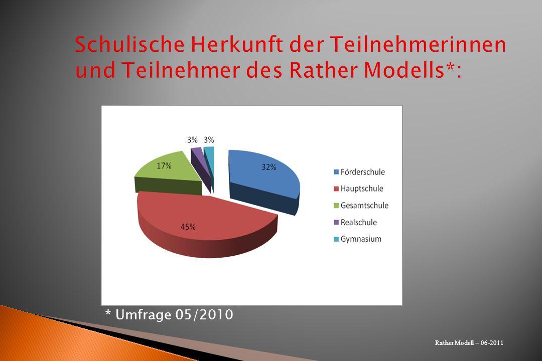 Schulische Herkunft der Teilnehmerinnen und Teilnehmer des Rather Modells*: